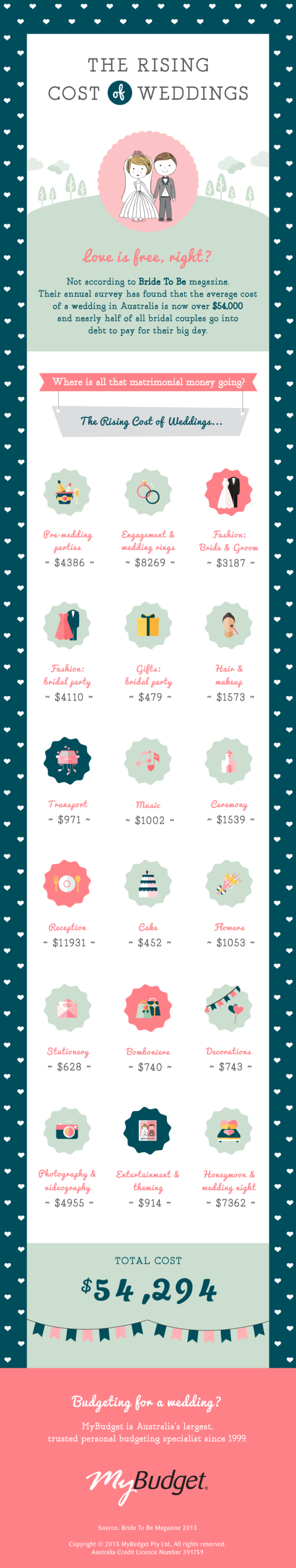MyBudget Wedding Infographic Feb 2015